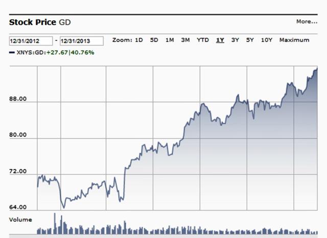 20131231 Evolución precio acciones GD