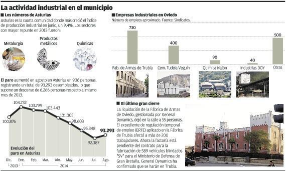 20140907 La Nueva España - La Memoria de Oviedo es industrial