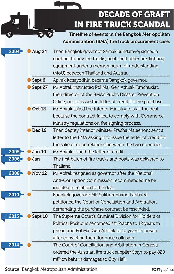 20150126 Bangkok Post - Secuencia escándalo camiones