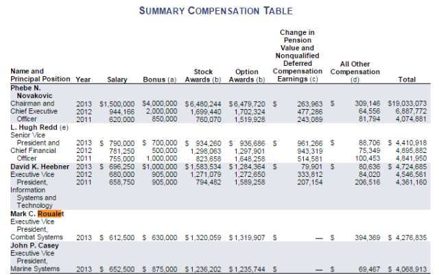 2013 Sumary Compensation Table