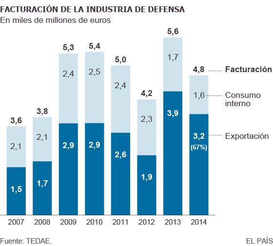 20150629 El Pais - grafico facturacion