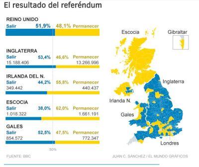 20160623 El Mundo - Grafico Brexit