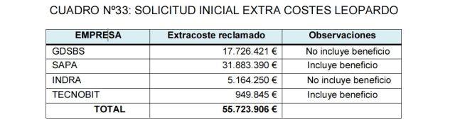 20160630 Cuadro 33 - Solicitud inicial extra costes Leopardo