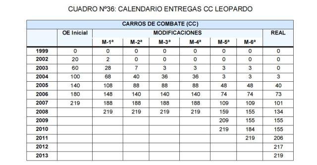 20160630 Cuadro 36 - Calendario entregas CC Leopardo