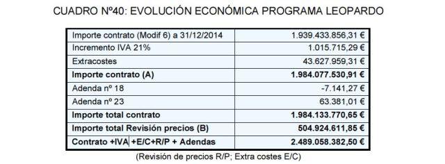 20160630 Cuadro 40 - Evolucion economica programa Leopardo