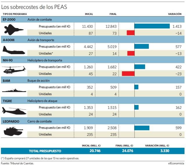 20160727 El Economista - Programas armamento