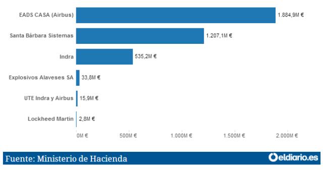 20160807 eldiario_es - Cuadro adjudicaciones