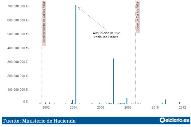 20160807 eldiario_es - Cuadro nombramientos