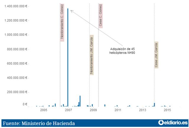 20160807 eldiario_es - Cuadro ventas